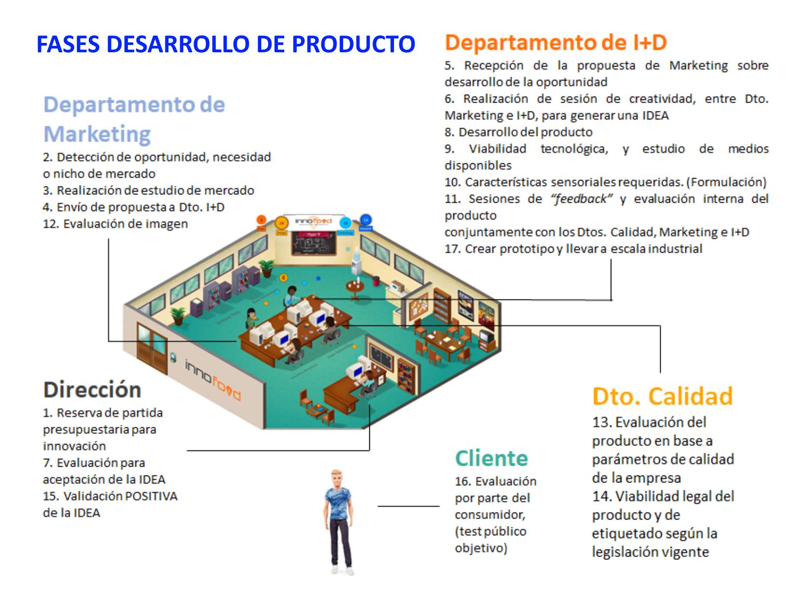 Fases desarrollo de producto sector agroalimentario