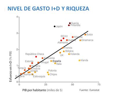 Los beneficios de invertir en Innovación y Desarrollo y la relación de nivel de gasto en I+D y Riqueza (PIB)
